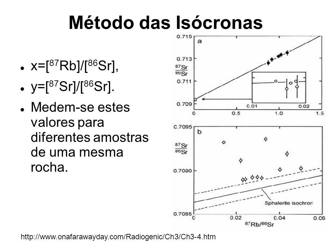 Método das Isócronas x=[87Rb]/[86Sr], y=[87Sr]/[86Sr].